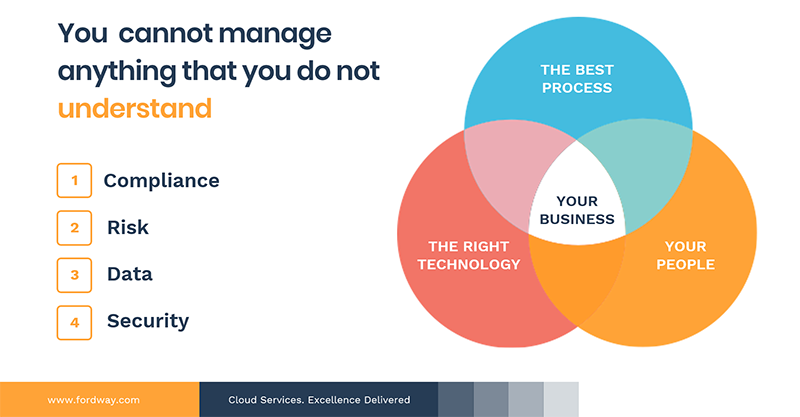 Managing security and compliance infographic