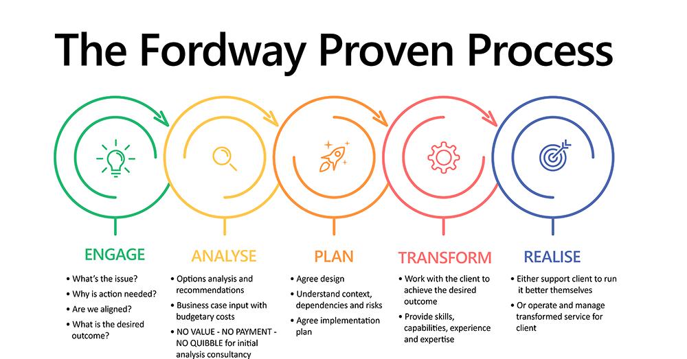 Proven process v3sml